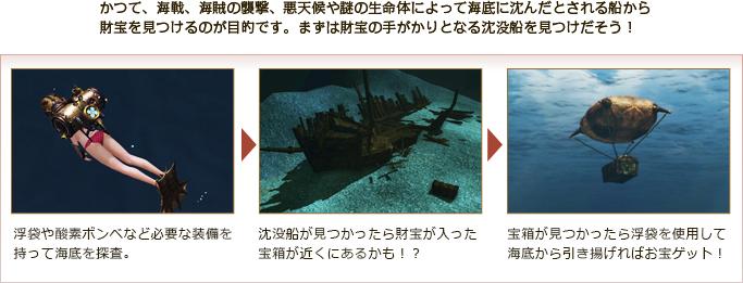かつて、海戦、海賊の襲撃、悪天候や謎の生命体によって海底に沈んだとされる船から財宝を見つけるのが目的です。まずは財宝の手がかりとなる沈没船を見つけだそう!