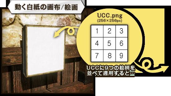 動く白紙の画布/絵画