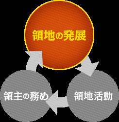 領地成長のサイクルの図