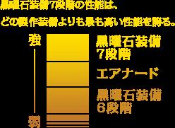 黒曜石装備7段階の性能は、どの製作装備よりも最も高い性能を誇る。