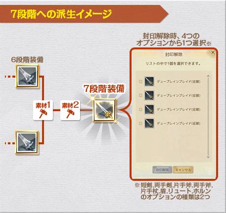 7段階への派生イメージ