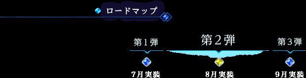 ロードマップ 第1弾 7月実装  第2弾 8月実装  第3弾 9月実装