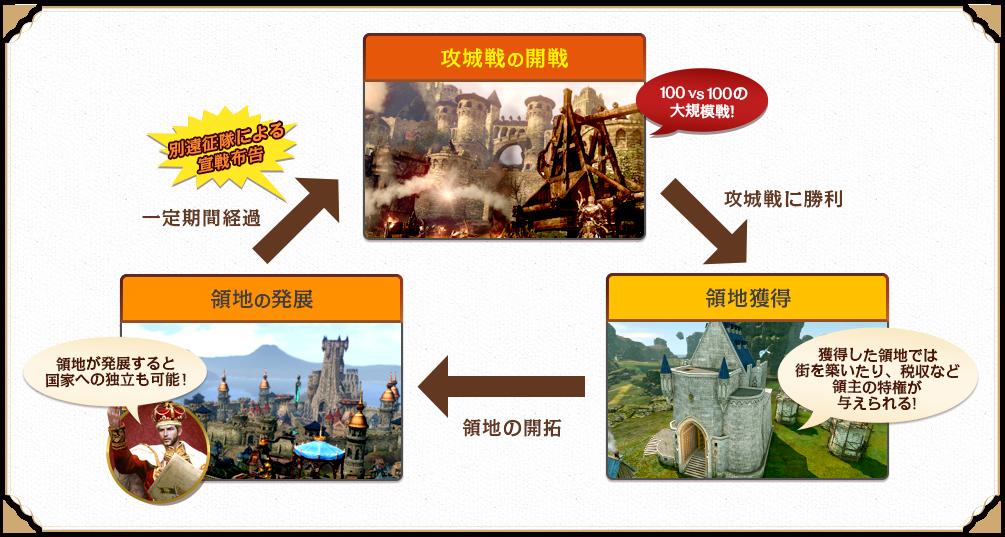 攻城戦の開催→領地獲得→領地の発展