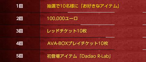 1回 抽選で10名様に「お好きなアイテム」2回 100,000ユーロ 3回 レッドチケット10枚 4回 AVA-BOXプレイチケット10枚 5回 初登場アイテム「Dadao R-Lab」