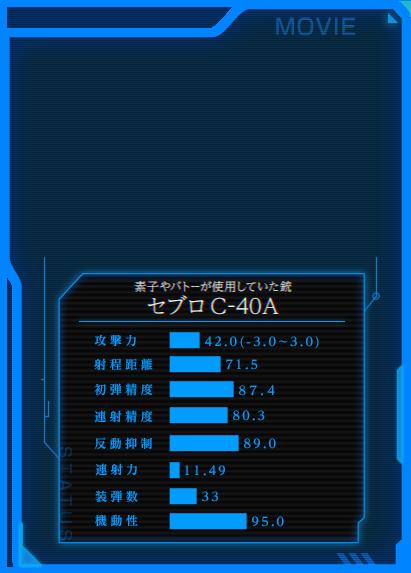 素子やバトーが使用していた銃「セブロC-40A」ステータス攻撃力:42.0 射程距離:71.5 初弾精度:87.4 連射精度:80.3 反動抑制:89.0 連射力:11.49 装弾数:33 機動性:95.0