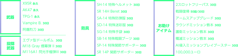 武器:X95R 永久 AK47 永久 TPG-1 永久 Vampire B. 30日 阿爆烈刀 30日  投擲武器:エヴァ型ドールボム 30日 M18 Gray 煙幕弾 II 30日 M116A1 閃光手榴弾III 30日  防具:SH-14 特殊ヘルメット 30日 SR 14H Beret 30日 SA-14 特殊防弾服 30日 SD-14 特殊迷彩服 30日 SG-14 特殊手袋 30日 SB-14 特殊戦闘ブーツ 30日 SP-14 特殊関節サポーター 30日 SR 14P 関節サポーター 30日  お助け アイテム:2スロットフリーパス 30日 戦闘復帰 50回/30日 アームスアップグレード 30日 ラウンドミッション教本 30日 護衛ミッション教本 30日 殲滅ミッション教本 30日 AI侵入ミッションプレイブースター 30日 100,000ユーロ