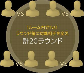 1ルーム内で1vs1 ラウンド毎に対戦相手を変え計20ラウンド