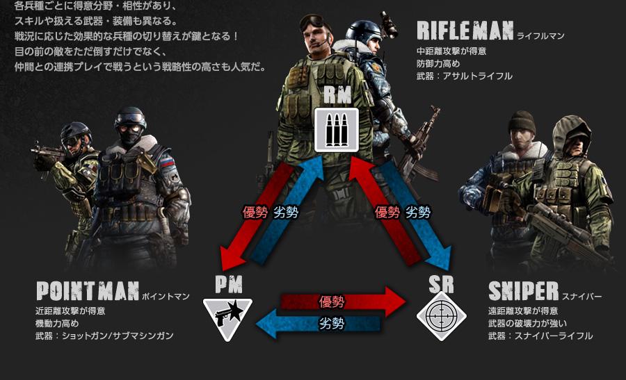 ポイントマン、ライフルマン、スナイパーの3兵種から自分の役割を選択しよう。